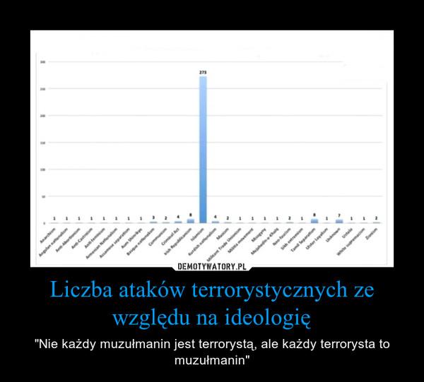 """Liczba ataków terrorystycznych ze względu na ideologię – """"Nie każdy muzułmanin jest terrorystą, ale każdy terrorysta to muzułmanin"""""""