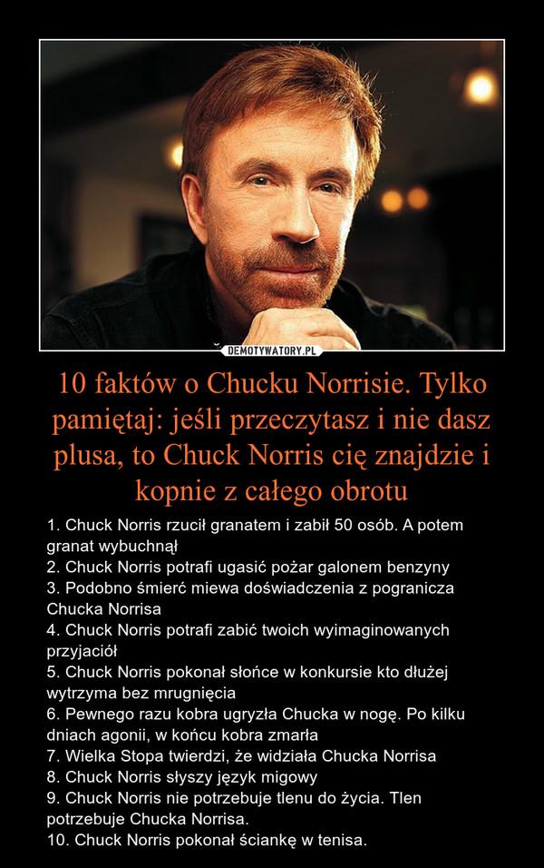 10 faktów o Chucku Norrisie. Tylko pamiętaj: jeśli przeczytasz i nie dasz plusa, to Chuck Norris cię znajdzie i kopnie z całego obrotu – 1. Chuck Norris rzucił granatem i zabił 50 osób. A potem granat wybuchnął 2. Chuck Norris potrafi ugasić pożar galonem benzyny3. Podobno śmierć miewa doświadczenia z pogranicza Chucka Norrisa4. Chuck Norris potrafi zabić twoich wyimaginowanych przyjaciół5. Chuck Norris pokonał słońce w konkursie kto dłużej wytrzyma bez mrugnięcia6. Pewnego razu kobra ugryzła Chucka w nogę. Po kilku dniach agonii, w końcu kobra zmarła7. Wielka Stopa twierdzi, że widziała Chucka Norrisa8. Chuck Norris słyszy język migowy9. Chuck Norris nie potrzebuje tlenu do życia. Tlen potrzebuje Chucka Norrisa.10. Chuck Norris pokonał ściankę w tenisa.