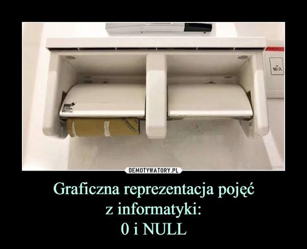 Graficzna reprezentacja pojęćz informatyki:0 i NULL –