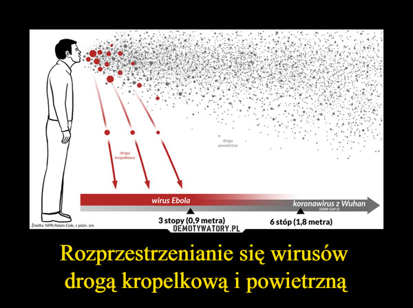 Rozprzestrzenianie się wirusów drogą kropelkową i powietrzną –