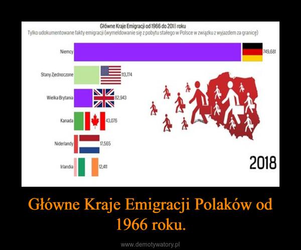 Główne Kraje Emigracji Polaków od 1966 roku. –