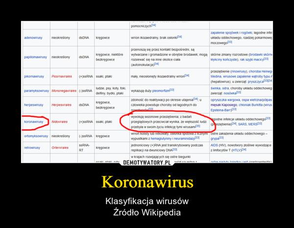 Koronawirus – Klasyfikacja wirusówŹródło Wikipedia