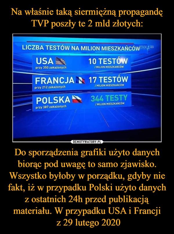 Do sporządzenia grafiki użyto danych biorąc pod uwagę to samo zjawisko. Wszystko byłoby w porządku, gdyby nie fakt, iż w przypadku Polski użyto danych z ostatnich 24h przed publikacją materiału. W przypadku USA i Francji z 29 lutego 2020 –