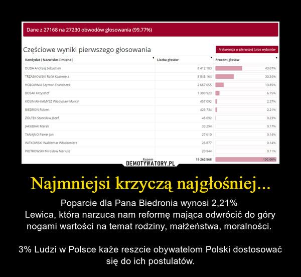 Najmniejsi krzyczą najgłośniej... – Poparcie dla Pana Biedronia wynosi 2,21% Lewica, która narzuca nam reformę mająca odwrócić do góry nogami wartości na temat rodziny, małżeństwa, moralności. 3% Ludzi w Polsce każe reszcie obywatelom Polski dostosować się do ich postulatów.