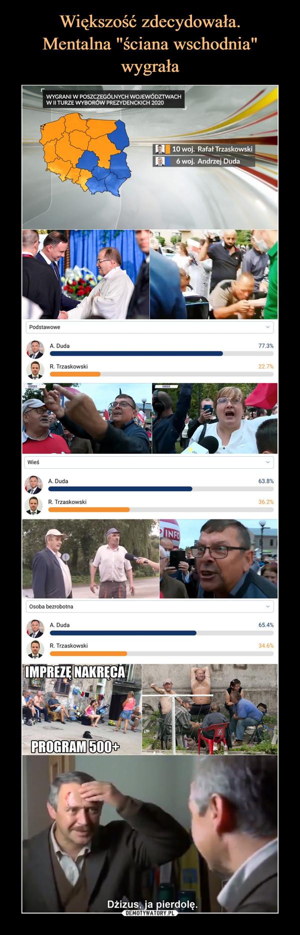 –  WYGRANI W POSZCZEGÓLNYCH WOJEWÓDZTWACHW II TURZE WYBORÓW PREZYDENCKICH 202010 woj. Rafał Trzaskowski6 woj. Andrzej DudaPodstawoweA Duda77.3%R. Trzaskowski22.7%WieśA Duda63.8%R. Trzaskowski36.2%Osoba bezrobotnaA Duda65.4%R. Trzaskowski34.6%IMPREZĘ NAKRĘCAPROGRAM 500+Dżizus, ja pierdolę.