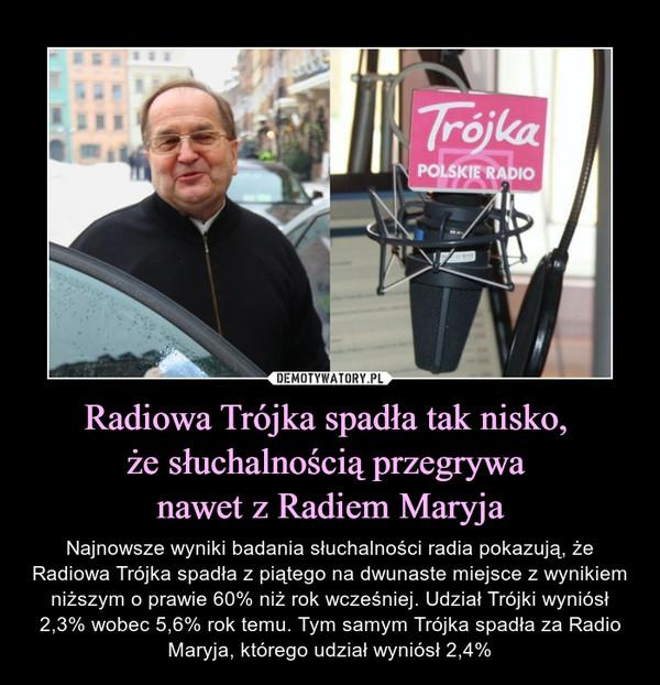Radiowa Trójka spadła tak nisko, że słuchalnością przegrywa nawet z Radiem Maryja – Najnowsze wyniki badania słuchalności radia pokazują, że Radiowa Trójka spadła z piątego na dwunaste miejsce z wynikiem niższym o prawie 60% niż rok wcześniej. Udział Trójki wyniósł 2,3% wobec 5,6% rok temu. Tym samym Trójka spadła za Radio Maryja, którego udział wyniósł 2,4%