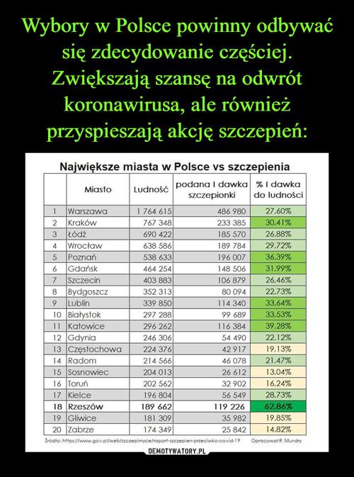 Wybory w Polsce powinny odbywać się zdecydowanie częściej. Zwiększają szansę na odwrót koronawirusa, ale również przyspieszają akcję szczepień:
