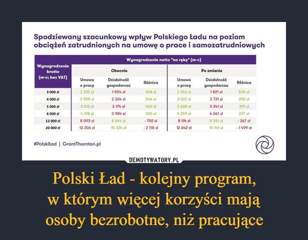 Polski Ład - kolejny program,w którym więcej korzyści mająosoby bezrobotne, niż pracujące –